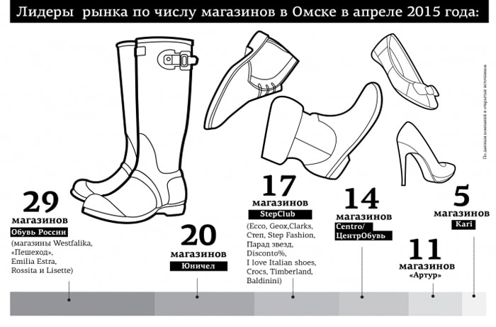 eb3da4ff6 Российские обувные ритейлеры закрывают магазины