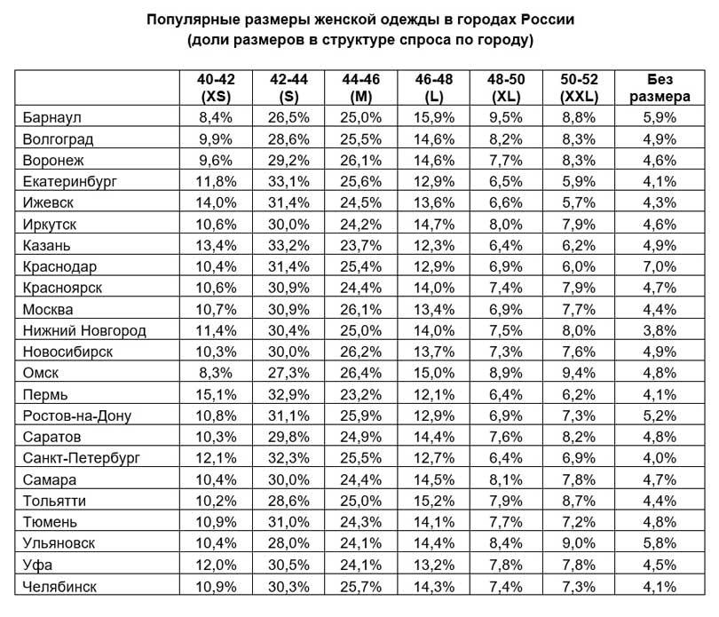 7e54bf2e484 Самые популярные размеры мужской и женской одежды в России (январь 2018 г.)